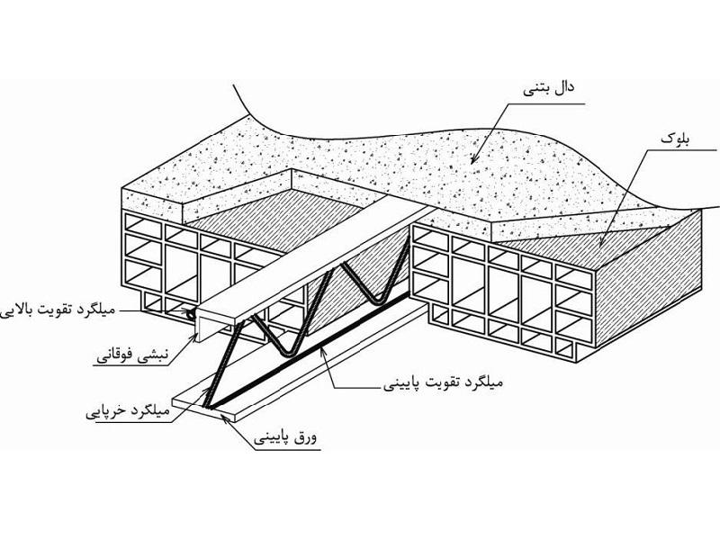 سقف کرمیت چیست؟ سقف تیرچه کرومیت ( فلزی ) چیست؟